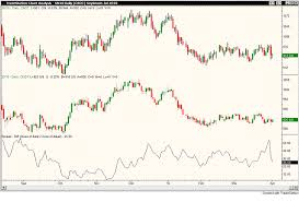 Corn Spread Charts Creating A Commodity Spread Chart