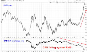 Cad To Rmb Chart Tsunami Of Liquidity From China Could Portend Rmb