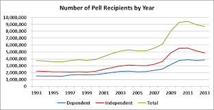 Pell Grant Estimate Chart Pell Grant Page 2 Robert Kelchen