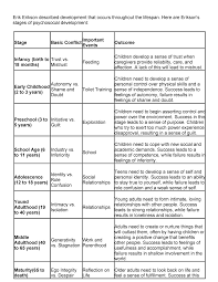 Eriksons Psychosocial Stages Summary Chart Psy 1303 Studocu