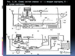 Презентация на тему Общая схема системы смазки Система смазки  4 Рис