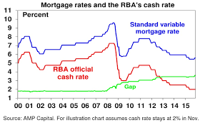Mortgages V Official Cash Rates How Australias Banks Are