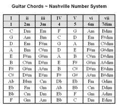 Easy Guitar Chord Progression Chart Play Thousands Of Songs Using These Guitar Chord
