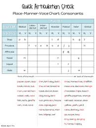 Place Manner Voice Chart Free Articulation Assessment Ipa Chart Speech Therapy