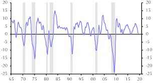 Conference Board Leading Indicators Chart Recession Trackers A Guide To Our New Models Capital