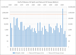 Deepwater Horizon: EpiLLOG | Watts Up With That?
