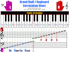 The Purpose Of Intervals Piano World Piano Digital Piano