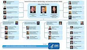 Cdc Organizational Chart Leadership Chart Csels Ophss Cdc