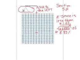 Standard Normal Distribution Negative Z Scores