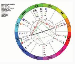 Prenatal Eclipses And Lunations In Natal Astrology Astrodienst