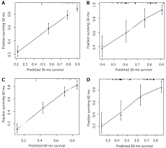 West Nomogram Chart Nomograms For Pre And Postoperative Prediction Of Long Term