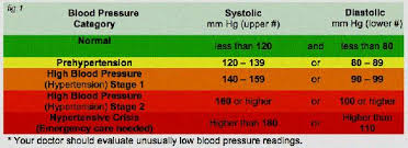 Dangerously High Blood Pressure Levels