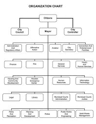Houston Airport System Organization Chart 33 Competent Houston Airport System Organization Chart