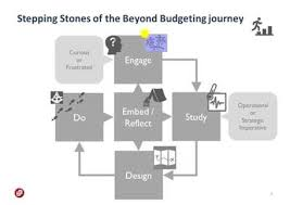 are you considering how to get started on your beyond budgeting journey and want to know how the framework can help you then please do not hesitate to