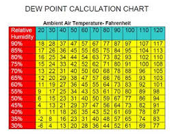 Dew Point Versus Humidity Chart Its The Heat And The Humidity Fleet Feet St Louis