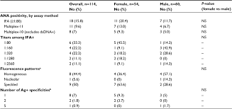 Ana Titer And Pattern Classy Full Text] Antinuclear Antibody Prevalence In A General Pediatric