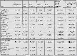 Golf Ball Compression Vs Swing Speed Chart Golf Ball