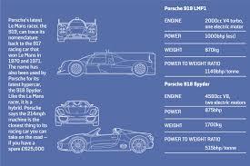 is the 2015 porsche 919 lmp1 hybrid tough enough to win le mans 2015 porsche 919 lmp1 hybrid le mans racing car specifications vs 918 spyder road car