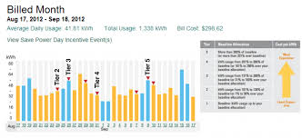 Electricity Cost Chart Project Storyboard How To Reduce Your Electricity Bill