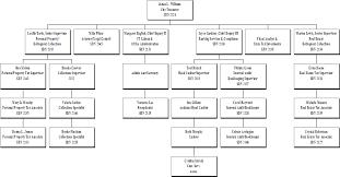 Virginia State Government Organizational Chart City Of Portsmouth Virginia City Treasurer
