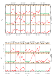 Methods Of Charting The Upper Panel Displays The Charting Statistics Of Methods