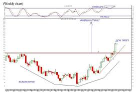Technical Analysis Jse Gold Index Important Breakout Fin24