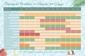 Washington State Seasonal Fruit Chart The Seasonal Fruits And Vegetables Of Hawaii