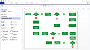 The Basics Of Visio Process Mapping Transformation Dash
