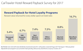 What Price Do You Pay For Hotel Loyalty Blue Swan Daily
