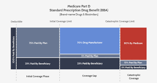 Restructuring Of Medicare Part D Imminent