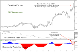 Hedging Interest Rate Risk With Eurodollar Futures Andy
