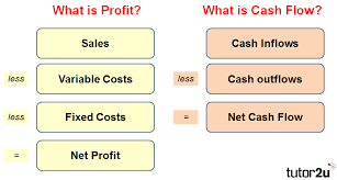 What Is Cash Outflows Profit And Cash Flow What Is The Difference Tutor2u Business