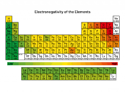 Electronegativity Chart Trend Electronegativity Definition And Trend