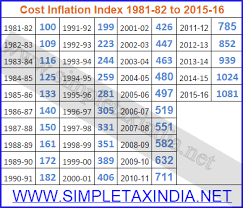 Indexation Chart Pdf Cost Inflation Index Cii For Financial Year 2015 16 Notified