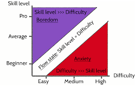 Flow The Psychology Of Optimal Experience Summary Flow The Pyschology Of Optimal Experience By Mihaly