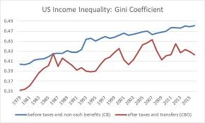 Us Income Disparity Chart Income Inequality What Do The Measures Really Tell Us