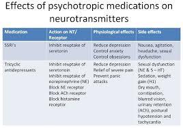 25 Psychiatric Nursing Mnemonics And Tricks Nursebuff