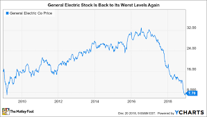Ge 20 Year Stock Chart How Risky Is General Electric Stock The Motley Fool