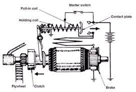wiring diagram car starter motor wiring image car starter diagram car auto wiring diagram schematic on wiring diagram car starter motor