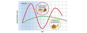 Hoogte bloedsuikerspiegel