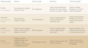 Baby Sleeping Bag Temperature Chart Our Sleeping Bag Guide