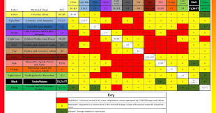 Chemical Compatibility Chart Chemical Compatibility Chart Chemical Compatibility Program
