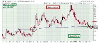 Vix Stock Chart The Keystone Speculator Vix Volatility Daily Chart Battle