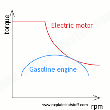 how do electric cars and hybrids work explain that stuff torque comparison graph for an electric motor and gasoline engine of similar maximum power