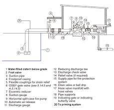 nfpa fire pump installation diagram nfpa image fire pump negative suction lift problems mike trumbature pulse on nfpa fire pump installation diagram