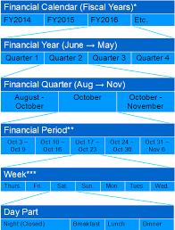 Calendar Quarters Financial Calendars