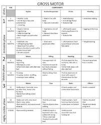 Peabody Motor Development Chart Pdf Www Bedowntowndaytona Com