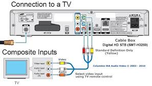similiar cable box connections keywords cable box connection to a tv standard definition cable box · cox cable box connections diagram