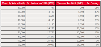Tax Deduction Chart China Tax Outlook 2019 Fiducia Management Consultants