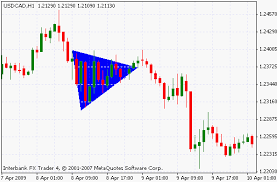 How To Trade Triangle Chart Patterns Price Action Chart Patterns And Price Formation Lesson